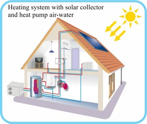Heat pumps air-water